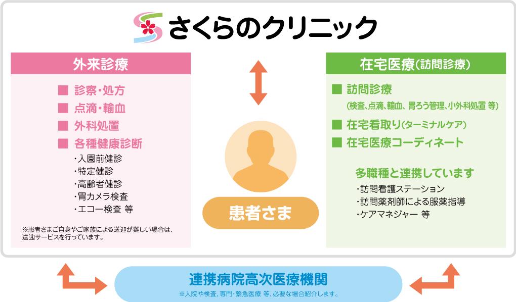 診療イメージ図